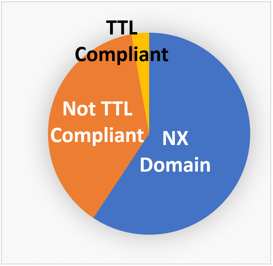 Pie chart showing 3 slices for NX Domain, TTL Compliant and Not TTL Compliant